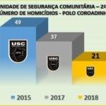 2ª USC APONTA REDUÇÃO NOS ÍNDICES DE HOMICÍDIOS NO COROADINHO SÃO LUÍS