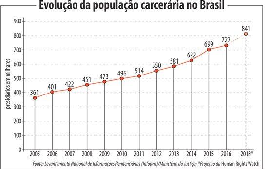 Brasil tem superlotação e falta de controle dos presídios