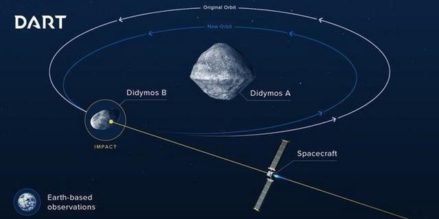 NASA se junta à Agência Espacial Europeia para destruir asteroide
