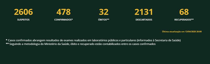 Novos Casos de coronavírus são registrados no Maranhão