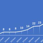 Maranhão já tem 71 casos de COVID-19