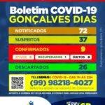 Prefeitura de Gonçalves Dias cria mais uma janela no Boletim Epidemiológico, para fornecer informações mais precisas