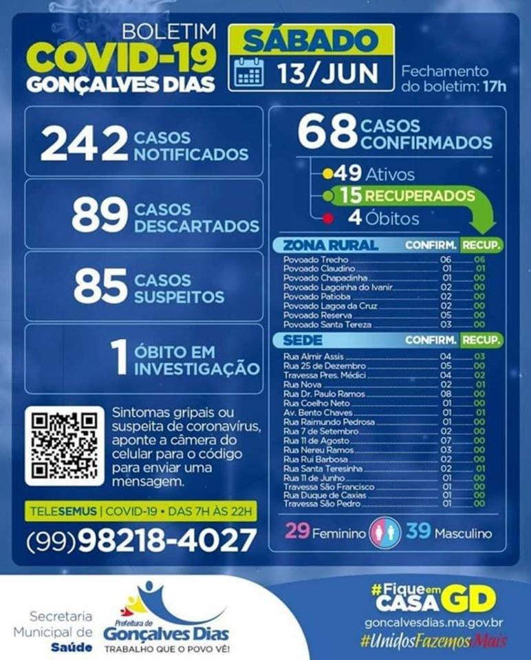Gonçalves Dias, novo boletim covid-19