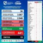 Covid-19, Caxias tem 441 casos confirmados