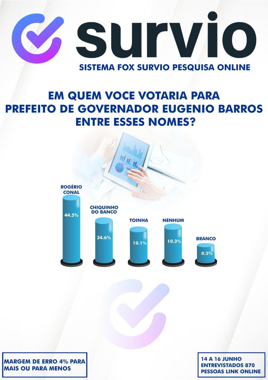 Pesquisa mostra grande vantagem do Pré Candidato a Prefeito Rogério Conal em Gov. Eugênio Barros