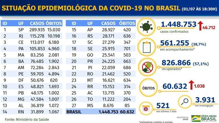 Brasil chega a 60 mil mortes por covid-19