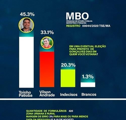 Divulgado a pesquisa da MBO em Gonçalves Dias, Toinho Patioba com 45,3% , Vilson Andrade com 33,1%.