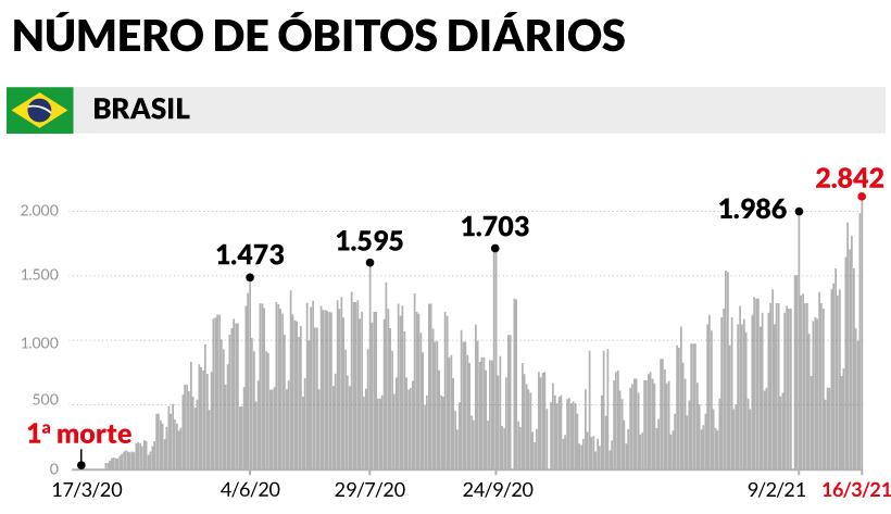 2.842 mortes em 24h: Brasil atinge novo recorde na pandemia da COVID-19